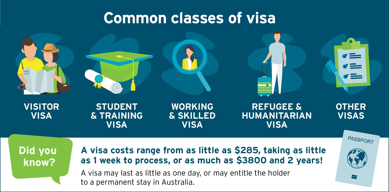 Working on a visa - Kairros